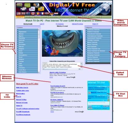 Product picture Internet TV on PC Website Script